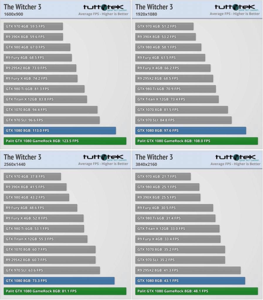 Recensione Palit GeForce GTX 1080 GameRock Premium Edition