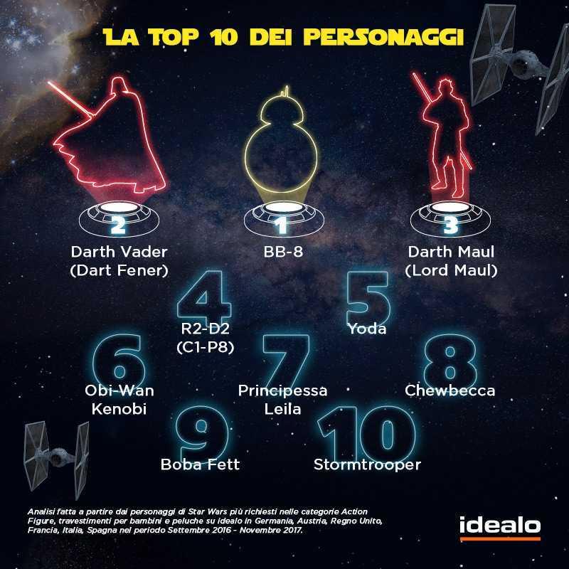 Star Wars: la classifica dei gadget più amati dal pubblico