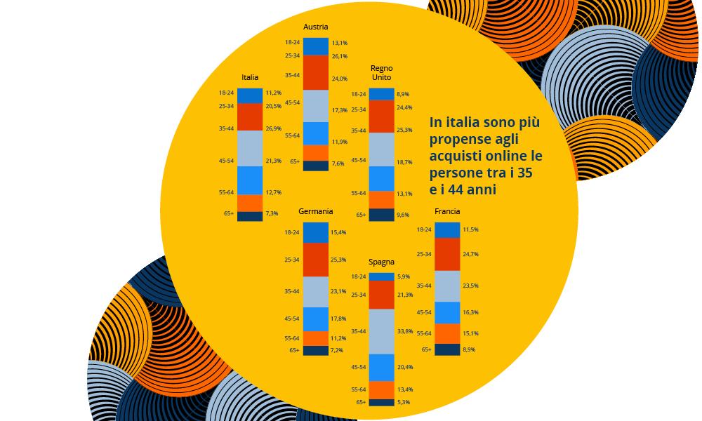 idealo: indagine sulle abitudini di acquisto online tra Italia ed Europa