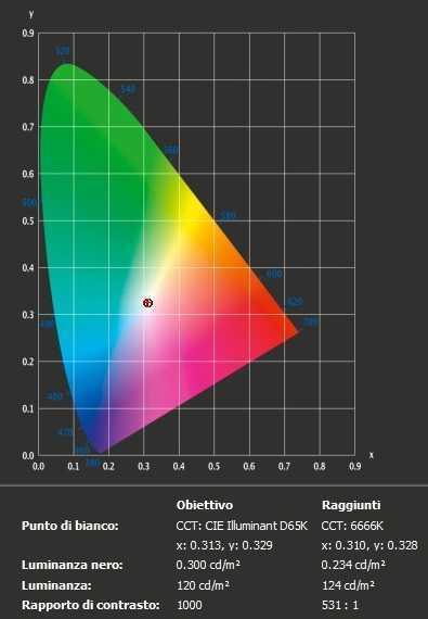 Philips 241B7QPJEB: test e calibrazione superati? | Recensione