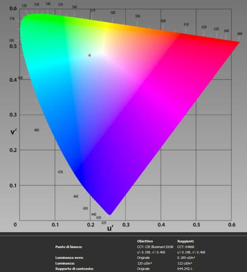 Recensione Asus ROG Swift PG27V: test e calibrazione superati?