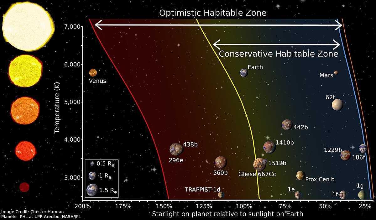 Vita extraterrestre: la NASA riapre su Proxima Centauri B
