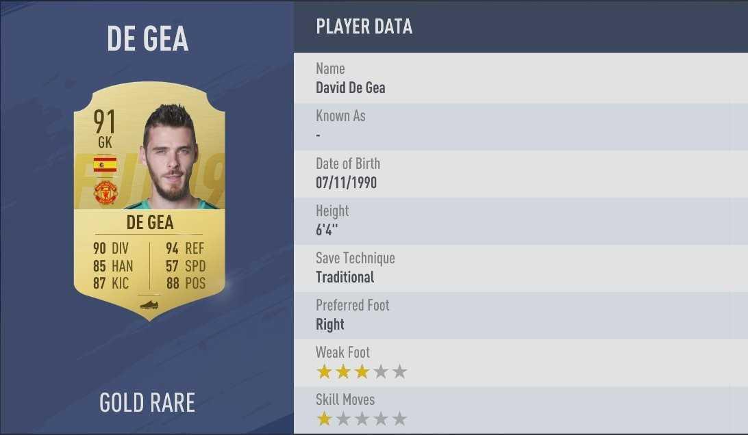 FIFA 19: 10 migliori portieri di FUT | Guida