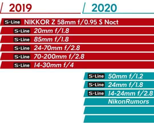 Nikon Z5: conferme su una mirrorless mid-level