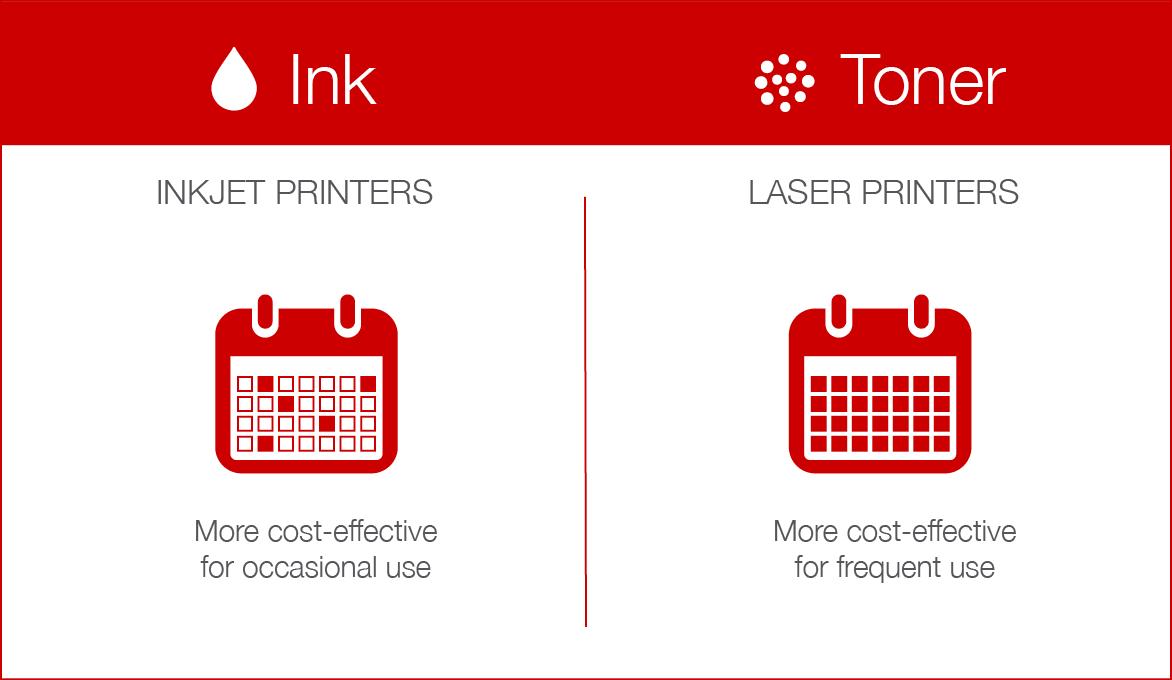 Migliori stampanti per casa o ufficio | Aprile 2021