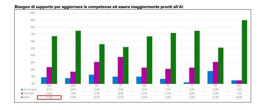 "Microsoft ricerca ""Business leaders in the age of AI"", bene l'Italia"