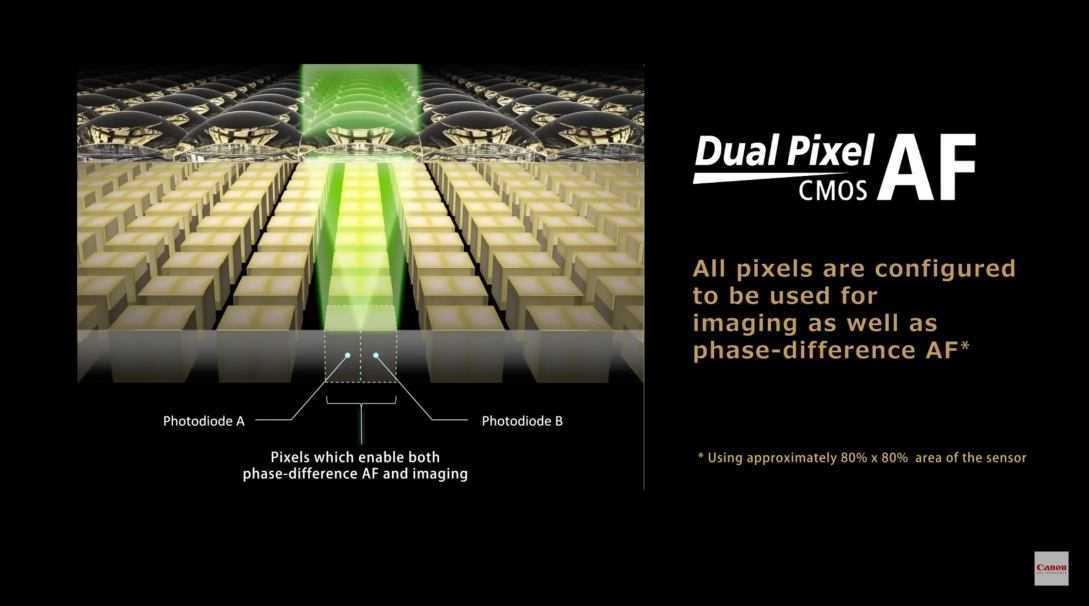 Canon: brevettato il Quad Pixel Autofocus