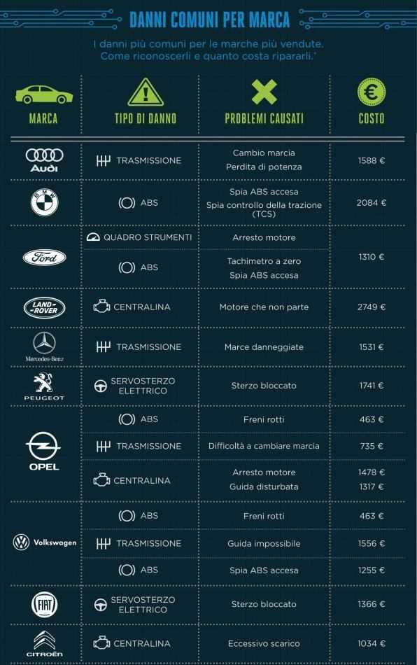 Quali sono le auto più difettose? Un'analisi di ECU testing