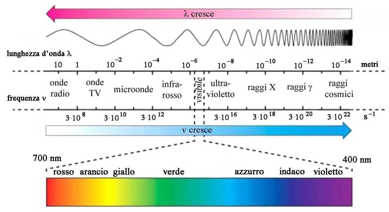 Fisica: basta una goccia d'acqua per riprodurre tutti i colori
