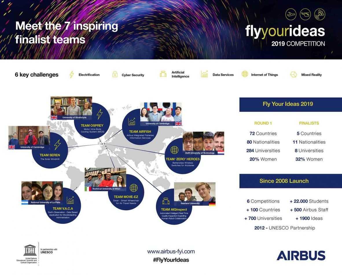 Fly Your Ideas: Politecnico di Milano alle finali mondiali