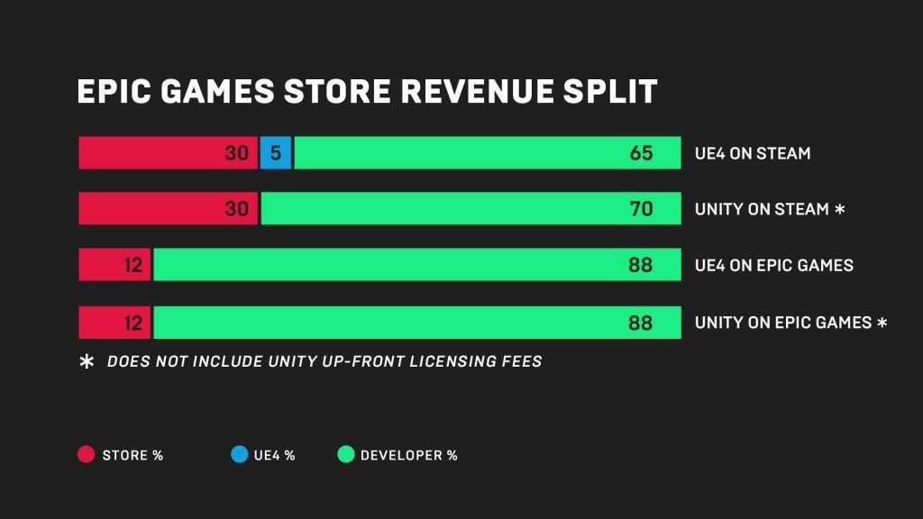 Gearbox investe sullo Store Epic Games per Borderlands 3