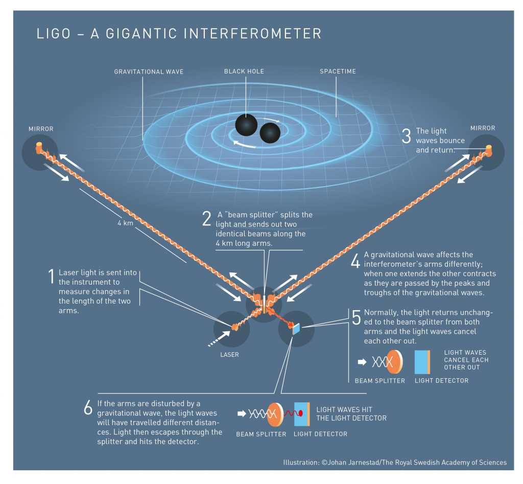 Astrofisica: ancora caccia alle onde gravitazionali con LIGO e VIRGO