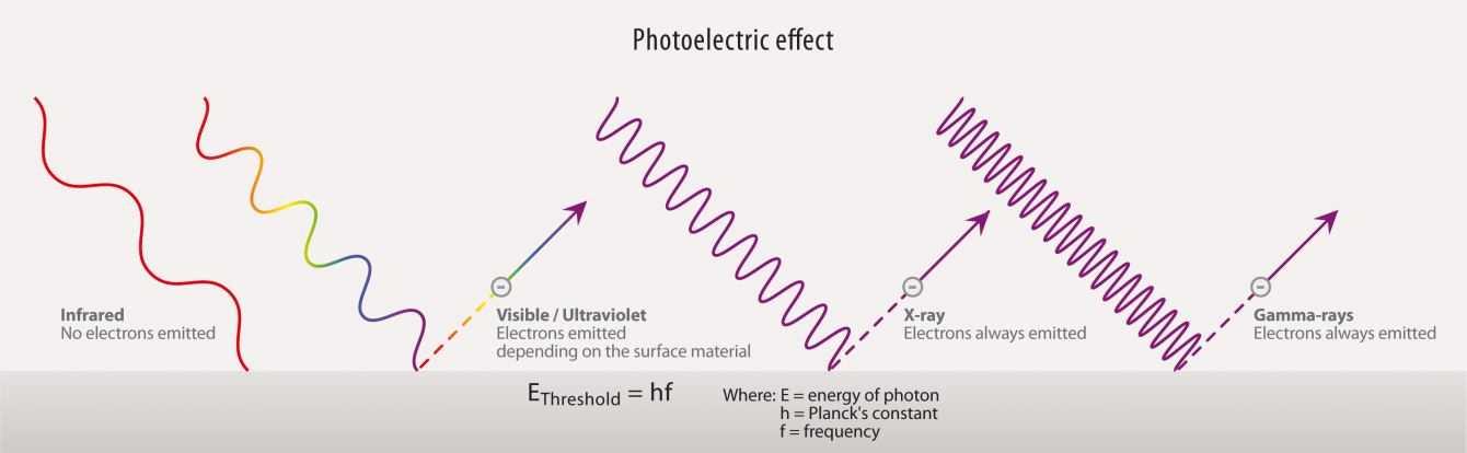 Fisica: anche l'antimateria segue la meccanica quantistica