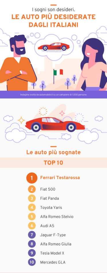 Che auto sognano gli italiani? Dalla Batmobile alla FIAT 500