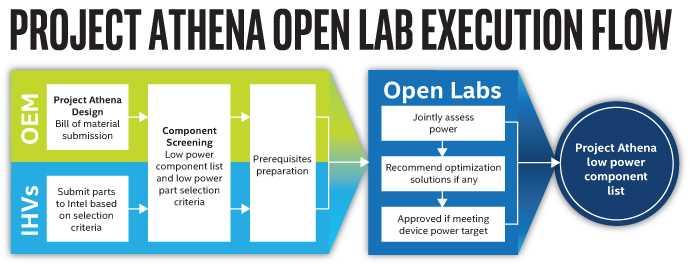 Intel presenta i Project Athena Open Labs
