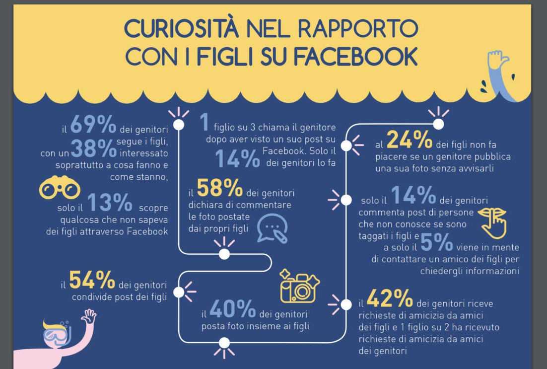 Social network e famiglia: un'analisi DOXA