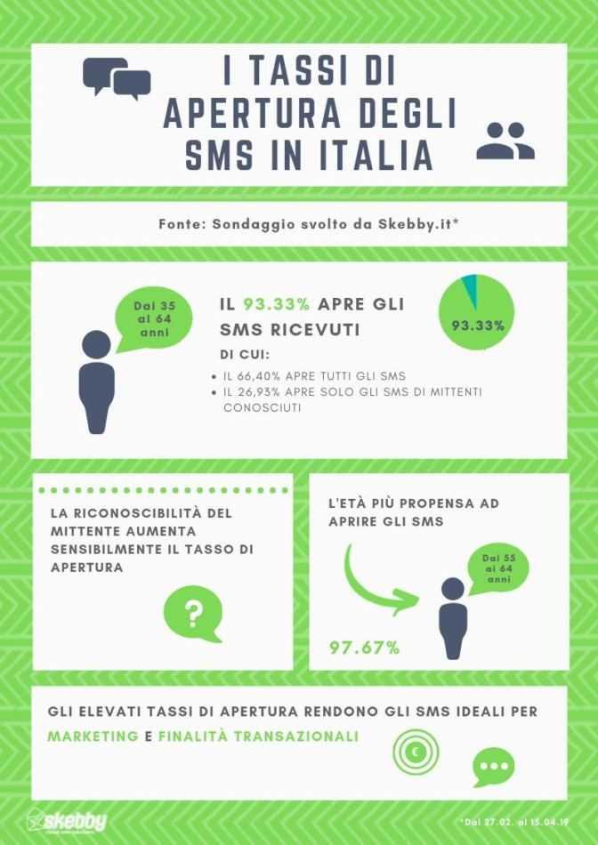 SMS tassi di apertura che arrivano a superare il 97%