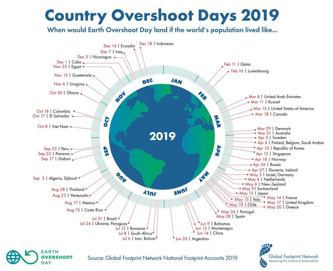 Overshoot Day: record battuto in negativo