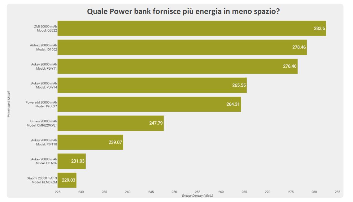 Consigli per acquistare un power bank