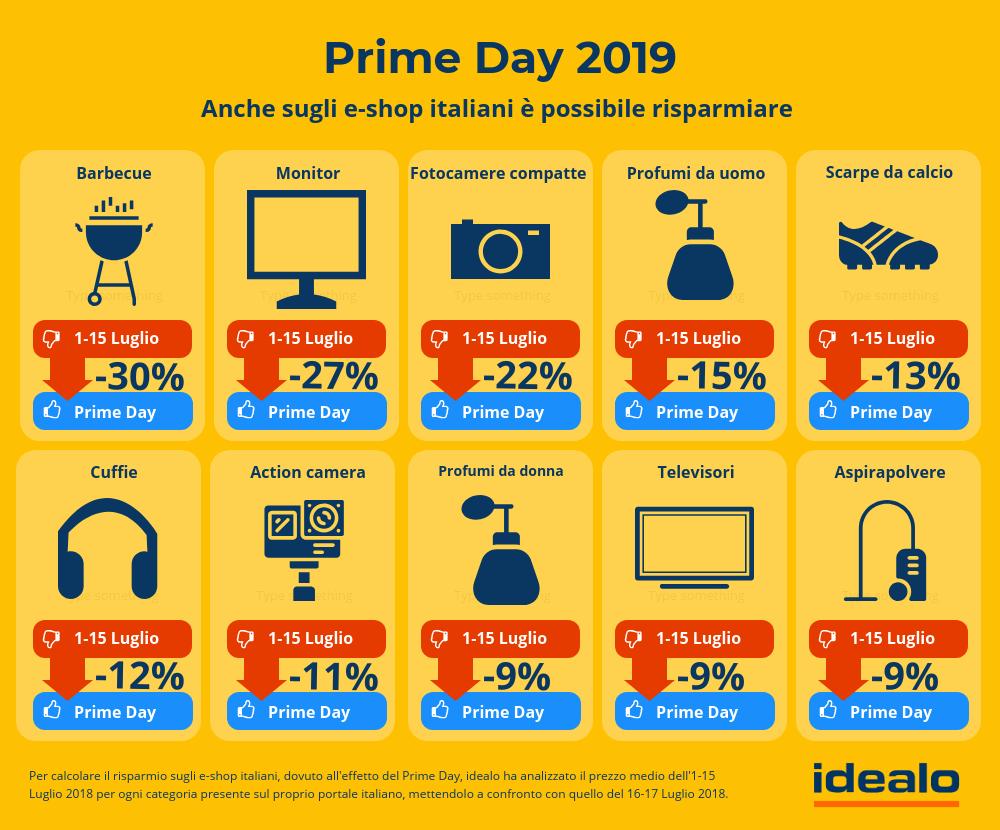 Prime Day: una giornata speciale per l'e-commerce