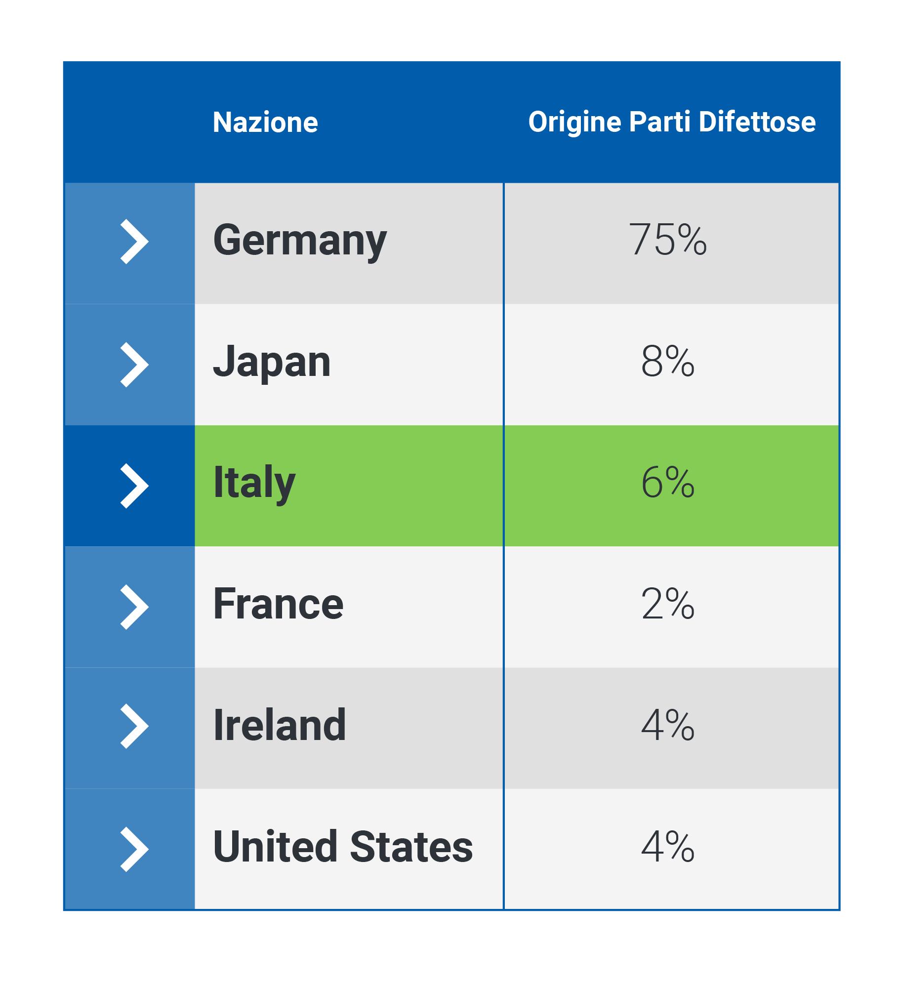 Auto italiane superiori alle tedesche, un nuovo studio