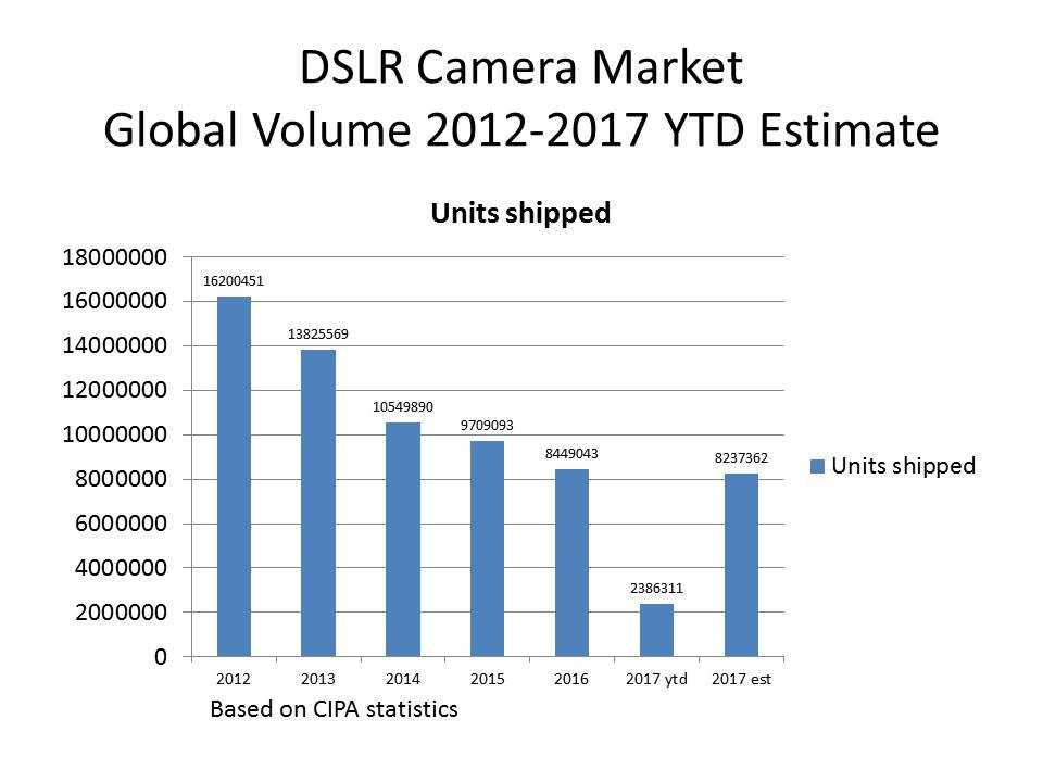 Fotografia e smartphone: il futuro di Sony, Canon, Nikon e Fujifilm