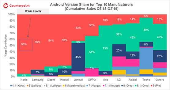 Nokia guida la classifica globale per aggiornamenti e sicurezza