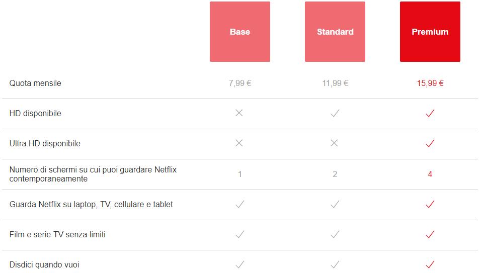 Come avere Netflix gratis | Marzo 2021