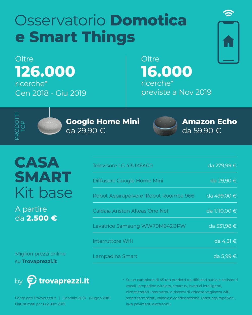 Casa intelligente e connessa, possibile con meno di 2.500 Euro