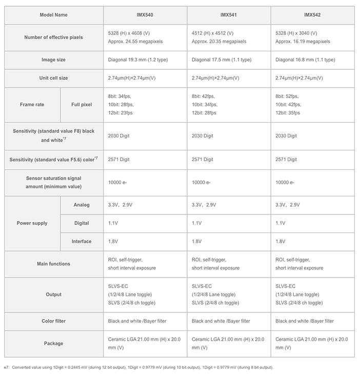 Sensori stacked Sony: global shutter ed altre novità