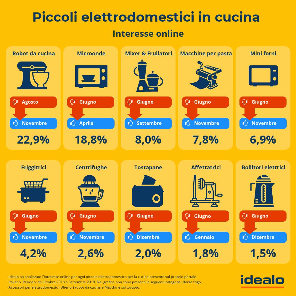 Cresce l'interesse online degli italiani nel settore food