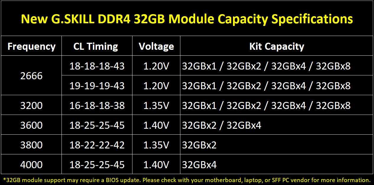 G.Skill annuncia nuovi moduli DDR4: RAM da 32 GB con kit fino a 256 GB