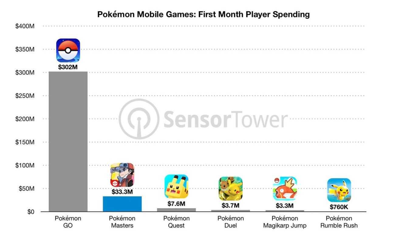 Pokémon Masters raggiunge quota 33 milioni di dollari guadagnati