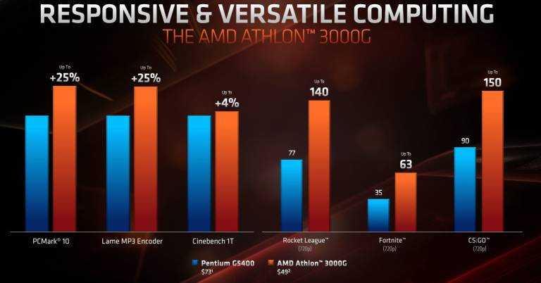 AMD Athlon 3000G: CPU overcloccabile a soli 49 dollari
