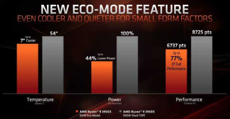 AMD Ryzen 9 3950X: dal 25 novembre disponibile all'acquisto
