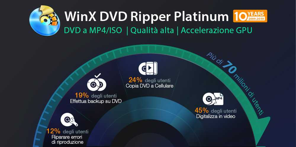Converti DVD a MP4/ISO con WinX DVD Ripper Platinum | Holiday Giveaway