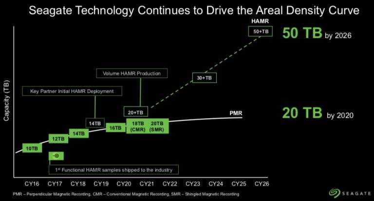 Hard disk HAMR: nuova tecnologia per ottenere fino a 50 TB