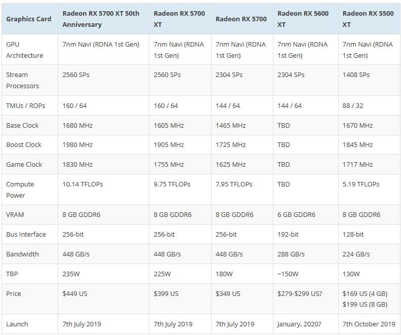 AMD Radeon RX 5600 XT specifiche: ecco 2304 core e 6 GB GDDR6