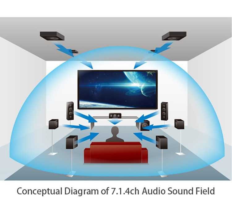 JVC Home Theatre: esperienza di ascolto multi-canale immersiva
