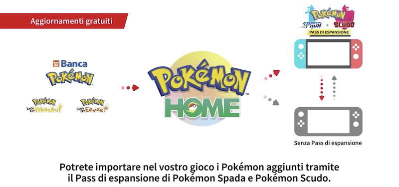 Pokémon Direct 9/01/2020: tutti gli annunci della conferenza