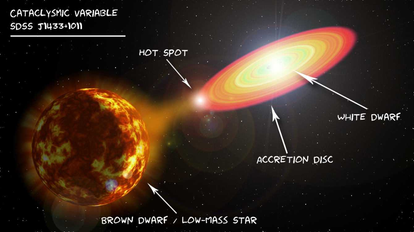V Sagittae: una supernova visibilie entro 100 anni? | Astronomia