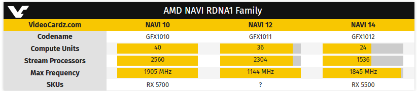 AMD Radeon RX 5600M 6 GB: va come una RTX 2060