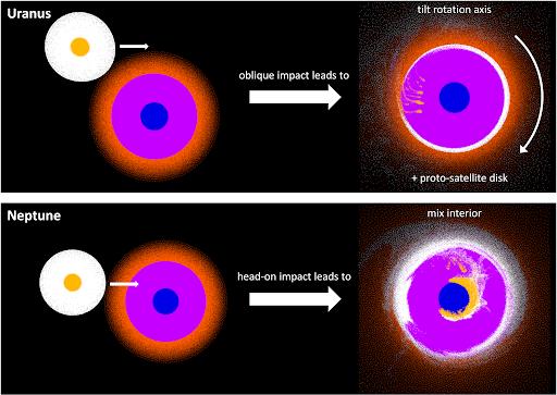 Urano e Nettuno: pianeti giganti simili ma diversi | Astronomia
