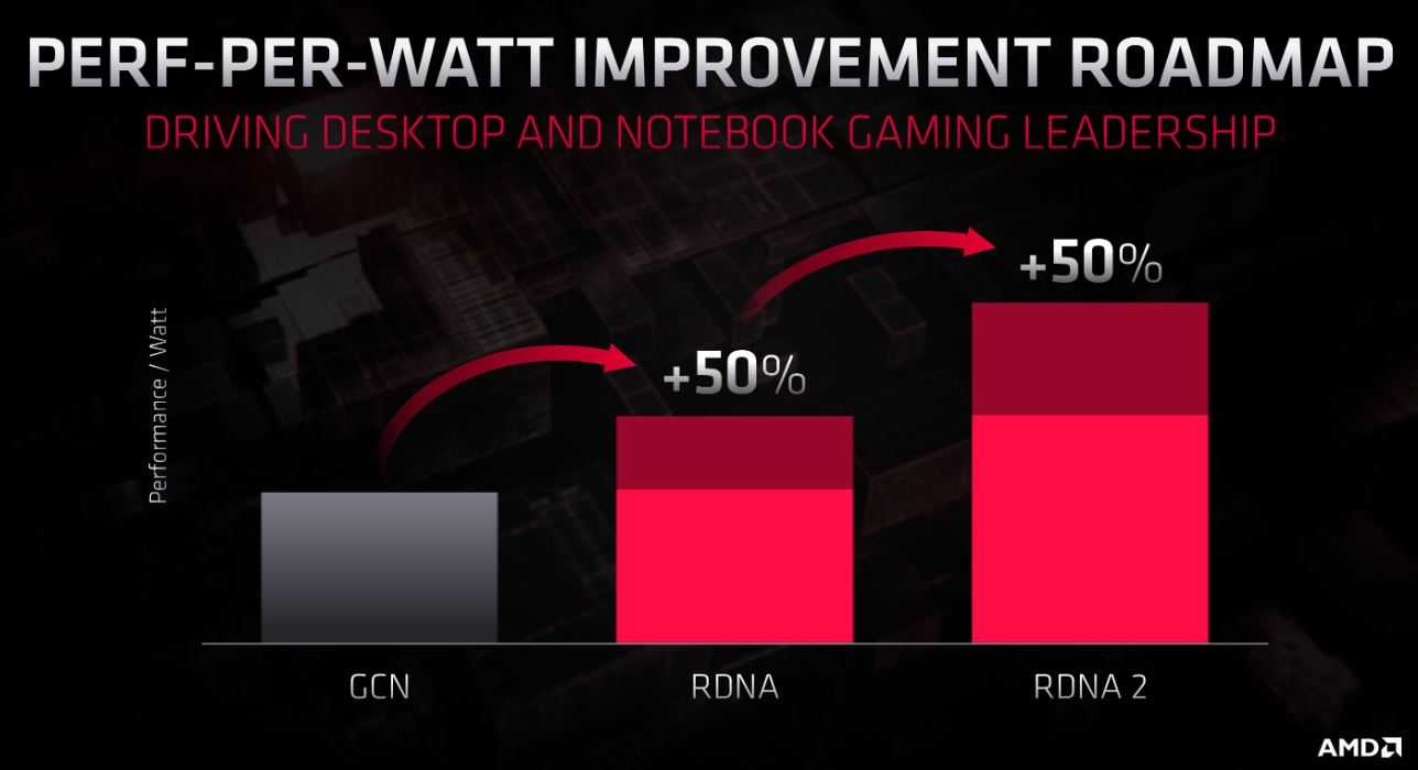 AMD Ryzen 4000 Zen 3 e AMD RDNA 2 (Navi 2x): a Ottobre 2020