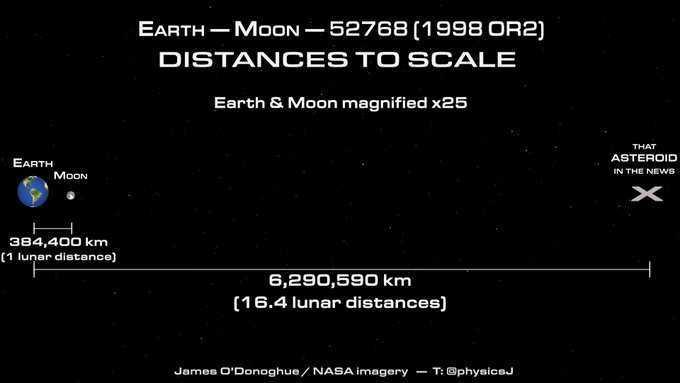 Asteroide di aprile: passerà a distanza di sicurezza