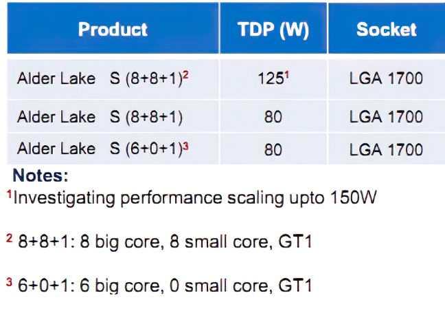 Intel Alder Lake: architettura big.LITTLE come per gli smartphone?