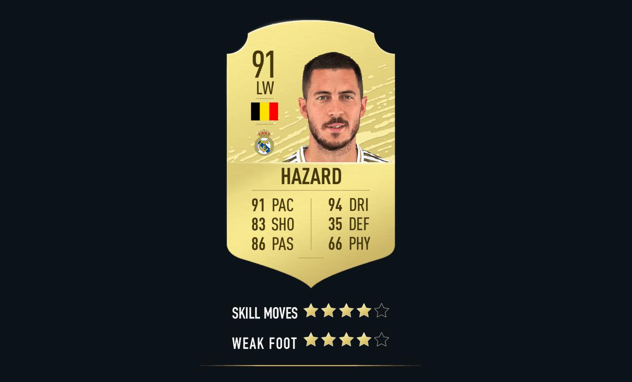 FIFA 20: migliori attaccanti per FUT e Modalità Carriera