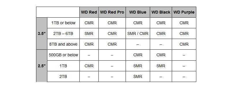 Western Digital SMR: arriva la lista dei modelli
