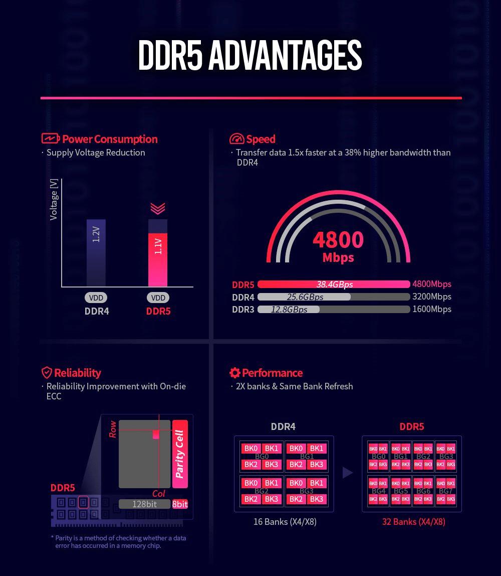 DDR5 SK Hynix: arriva la conferma ufficiale ed inizia la produzione
