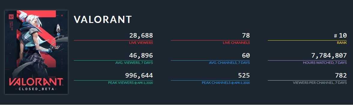 Valorant: raggiunto il milione di spettatori su Twitch